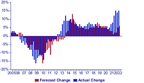 12-Month Forecast Chart