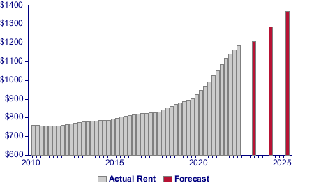 Gross Rent Chart