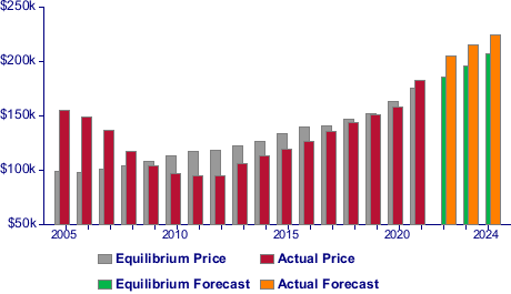 Actual and Equilibrium Home Prices and Forecasts