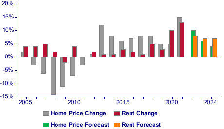 Home Price and Rent Change Chart
