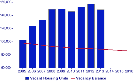 Vacant Housing Units